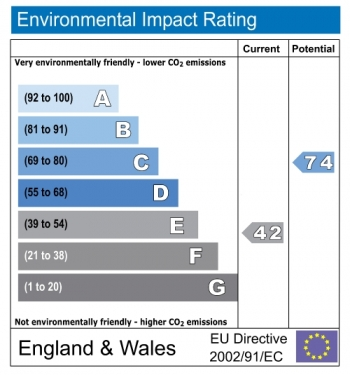 Environmental impact rating for South Eaton Place, Belgravia, London, SW1W
