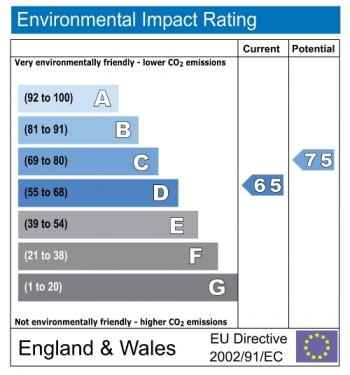 Environmental impact rating for 115 Ladbroke Grove, Notting Hill, London, W11