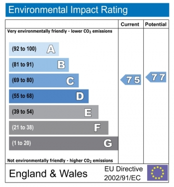 Environmental impact rating for Highwood Close, Dulwich, London, SE22