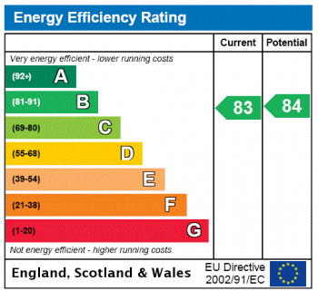 Energy Performance Chart for 70 Holland Street, Southbank, London, SE1